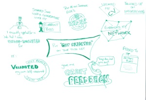 "Sketchnote for Put ""Get Rejected"" on your To-Do list post 23-01-13"