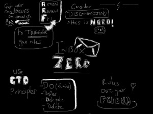"Sketchnote for ""think outside the (mail) box to achieve Inbox Zero"" post 26-01-13"