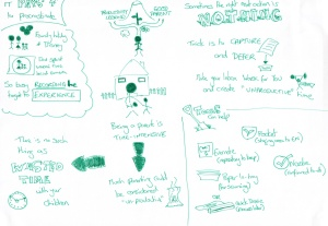 Sketchnote for productivity post 20-01-2013