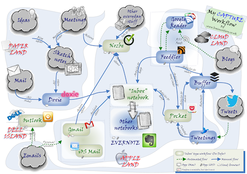 GTD Capture Workflow infographic