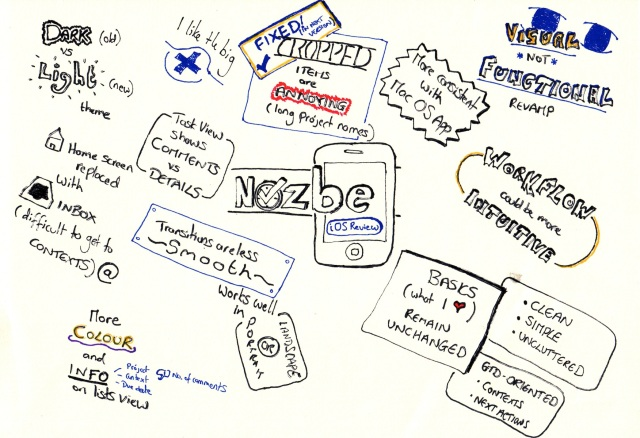 Sketchnote of Nozbe Review article 16-02-2013